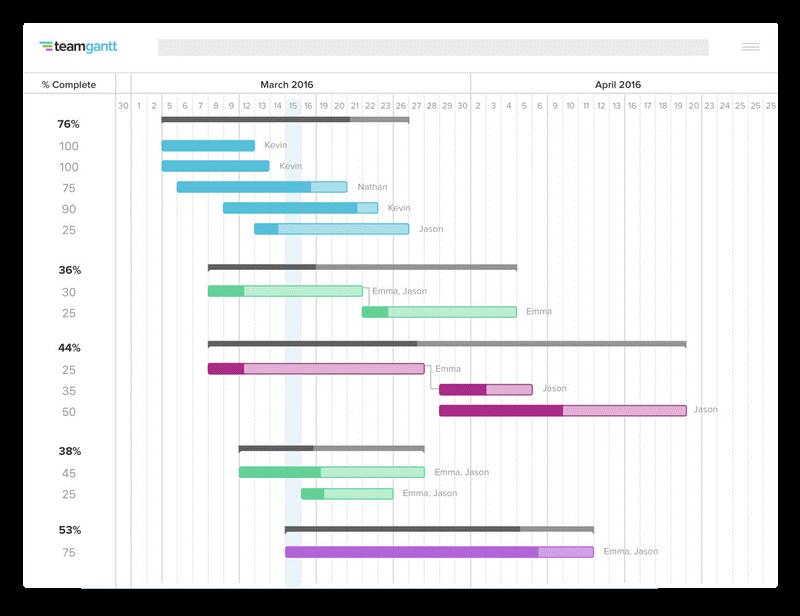 Team Gantt interface screenshot