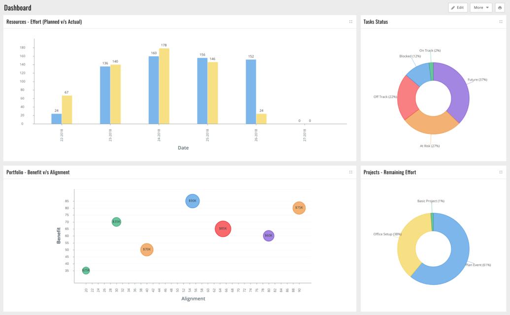 Celoxis interface screenshot