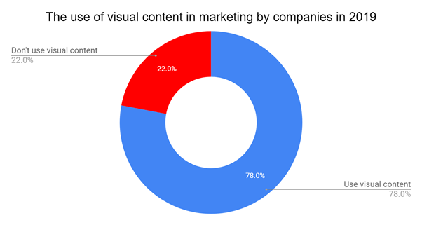 The use of visual content in marketing by companies in 2019