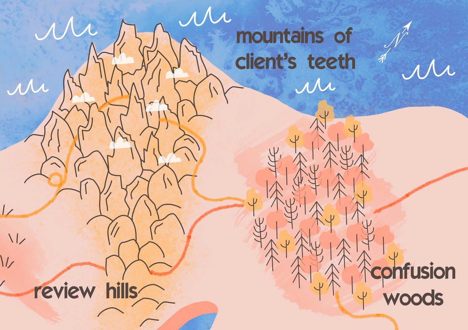 Hills are the easier way with review tool, mountains - the dangerous one without