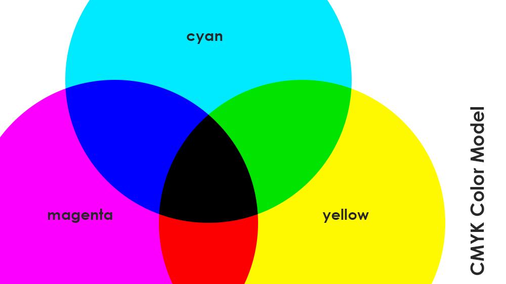 CMYK - cyan, magenta, yellow and black color model