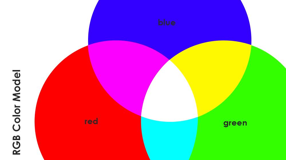 Red-Green-Blue Color Model