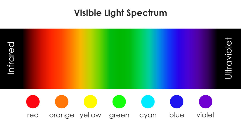 Visible Light Spectrum: from Infrared to Ultraviolet