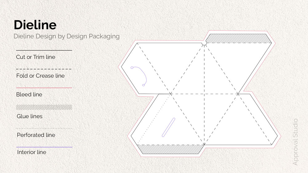Example of a packaging design with all types of dielines.