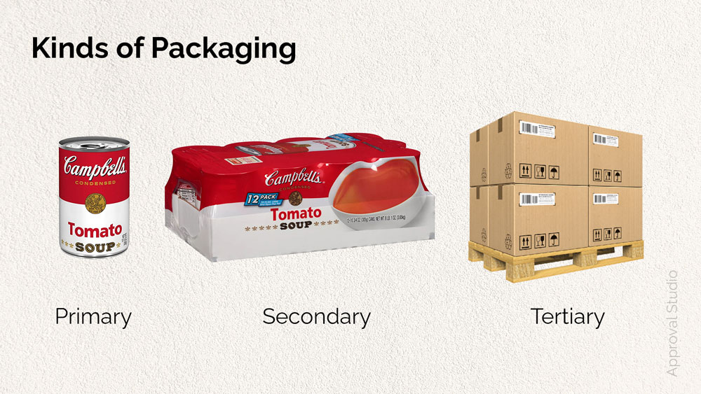 Kinds of packaging: primary, secondary, tertiary.